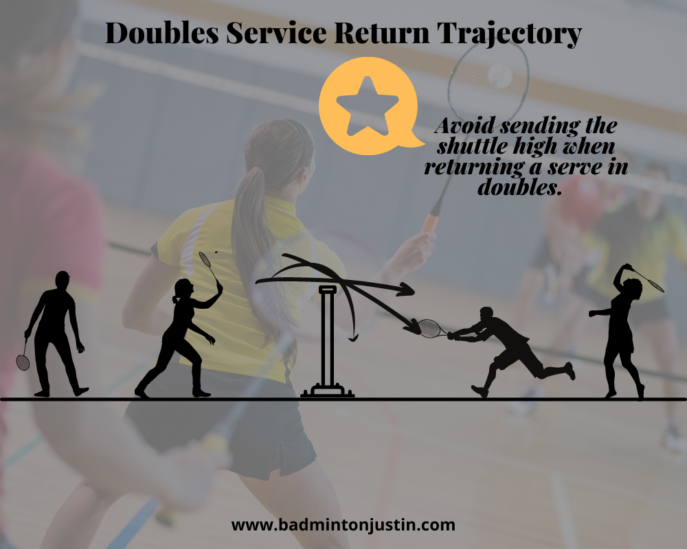 This image shows two badminton players on each side of the net (four total).  Three arrows show the three preferred trajectories of the doubles serve.  One arrow is flat (straight), one arrow is a straight downward trajectory, and one is a curve drop just behind the net.