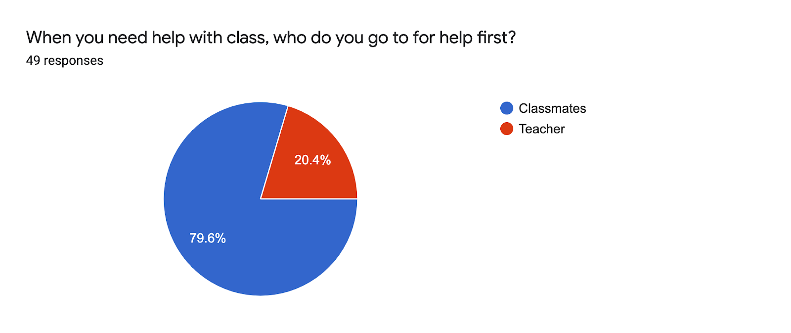 Forms response chart. Question title: When you need help with class, who do you go to for help first?. Number of responses: 49 responses.
