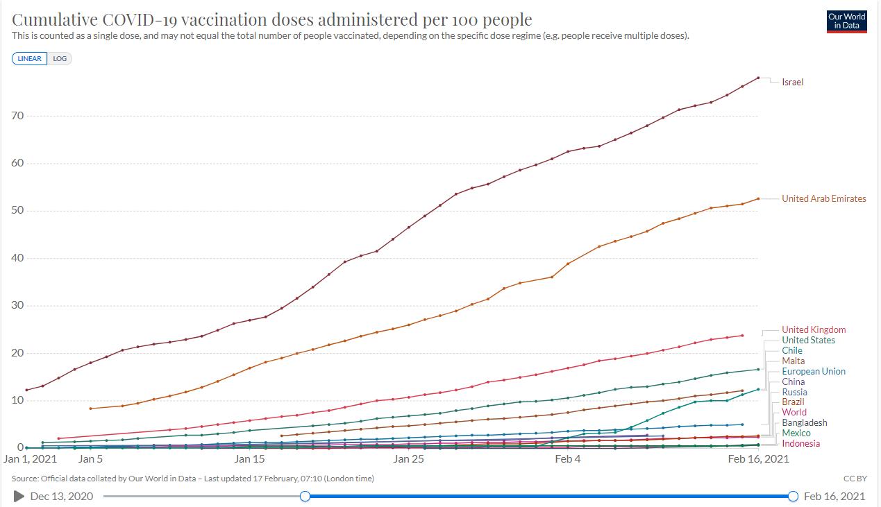 Vaccination progress in Malta