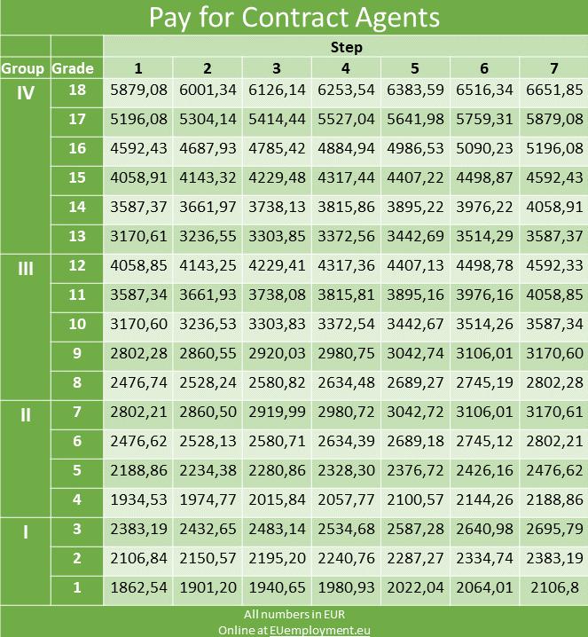 European Commission salary grid - contract agents FG I, FG II, FG III, FG IV