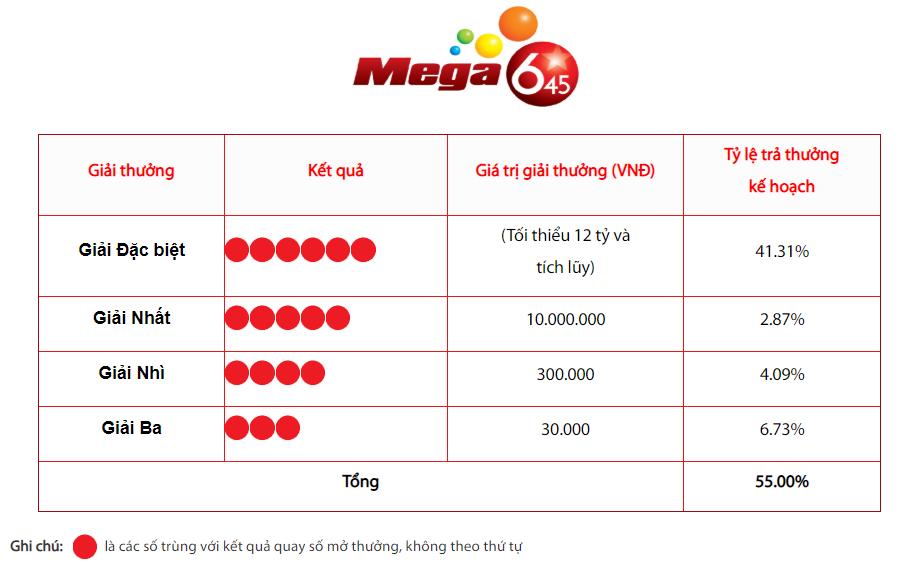 Giải thưởng Jackpot trị giá 12 tỷ của Mega 6/45