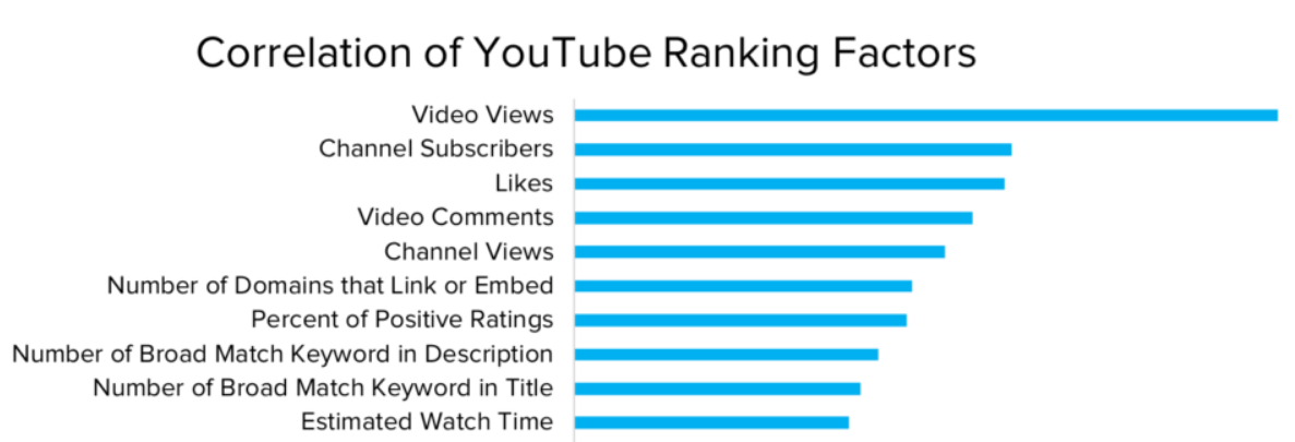 list of youtube ranking factors.