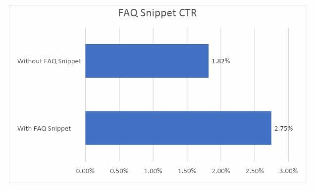 Biểu đồ hiển thị kết quả của một nghiên cứu điển hình về đoạn mã chi tiết về cách những cải tiến nhỏ có thể tạo ra sự khác biệt lớn, điều này phá vỡ lầm tưởng về SEO rằng ai cũng có thể làm SEO.