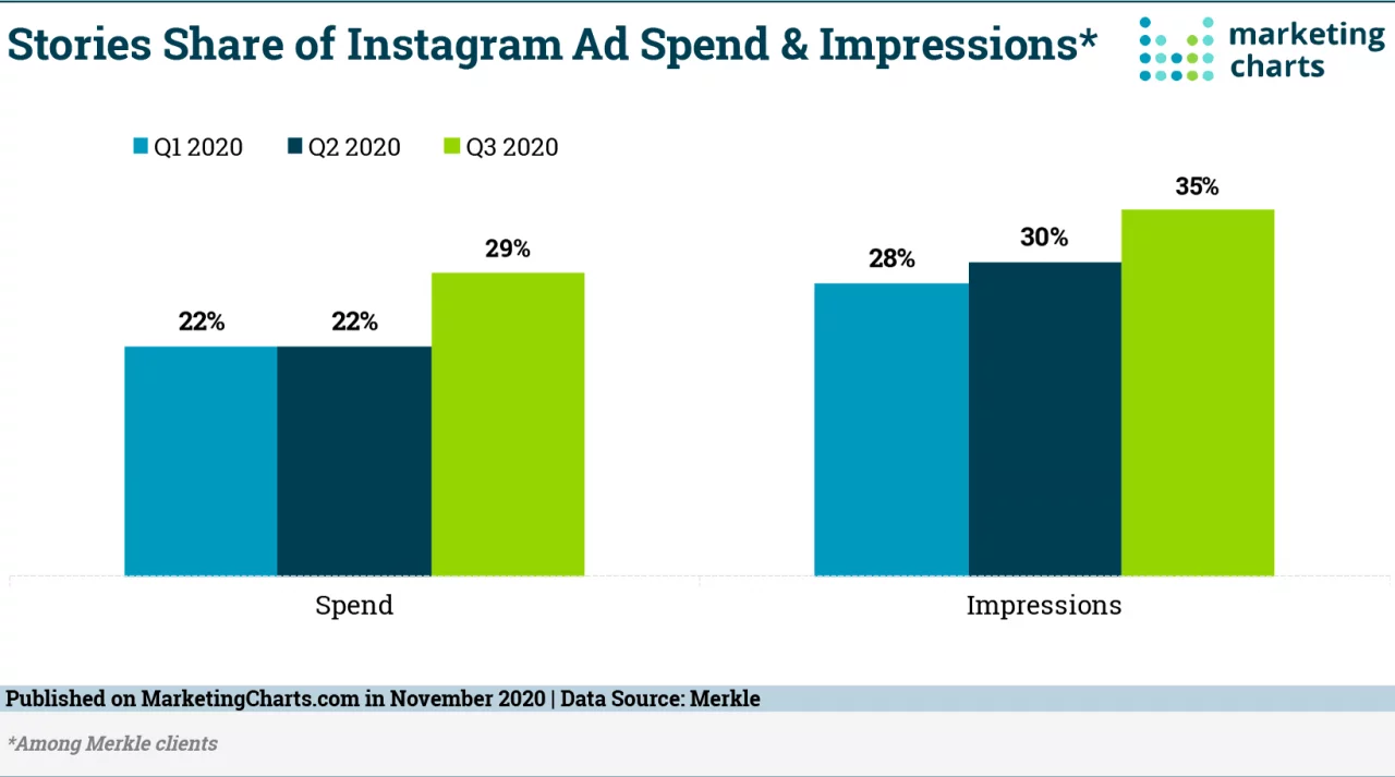 instagram ad spend and impression data