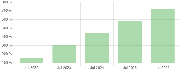Enjin Coin Price Prediction 2021 - 2028 4