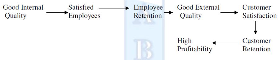 gummesson 1999 relationship marketing models