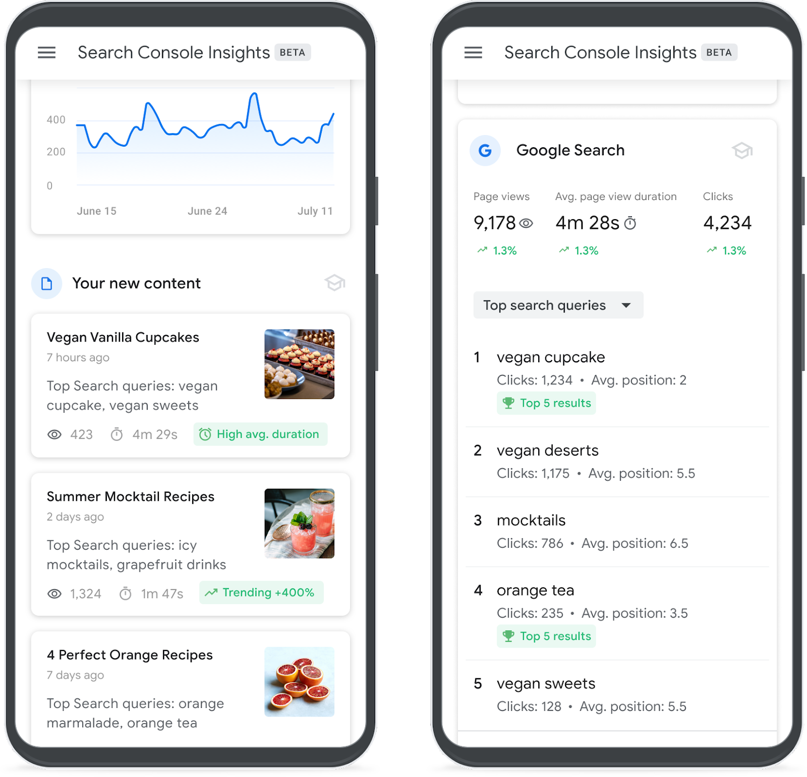 Learn How to Improve Your Content with Search Console Insights