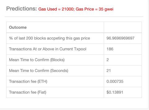Transaction fee prediction for gas price of 35 gwei