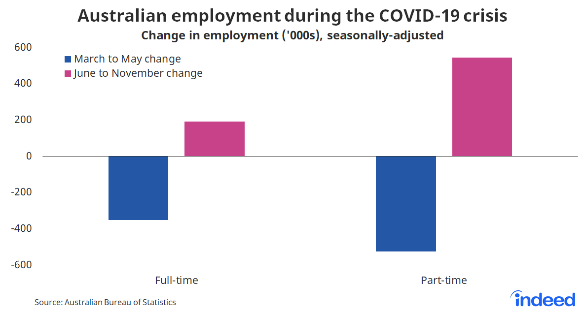 Bar graph showing Australian employment during COVID-19 crisis