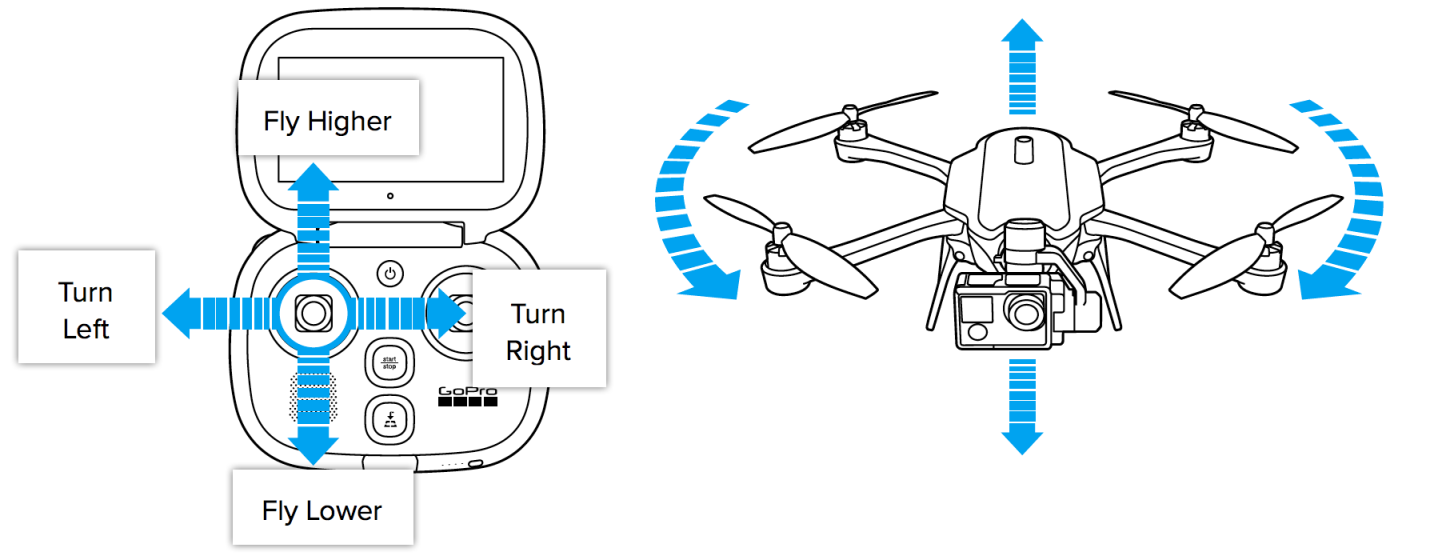 Basic Flying Controls for Karma - GoPro Support Hub