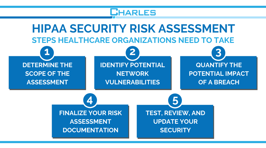 What should you expect from a HIPAA security risk assessment?