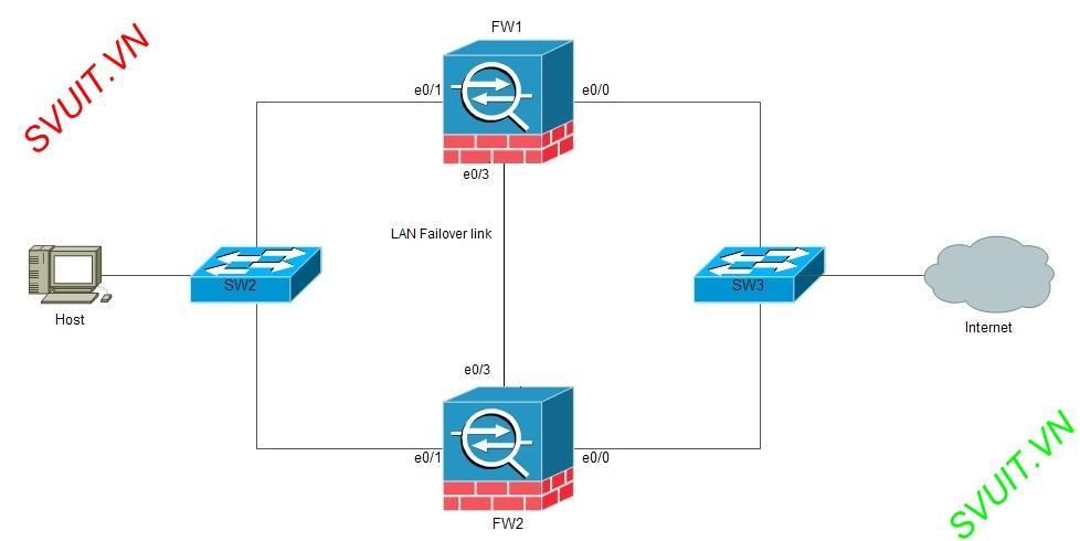 Config HA on Firewall Cisco ASA(3)