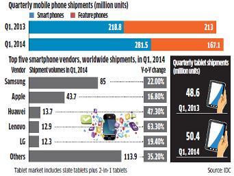 Large-Screen Smartphones vs Tablets