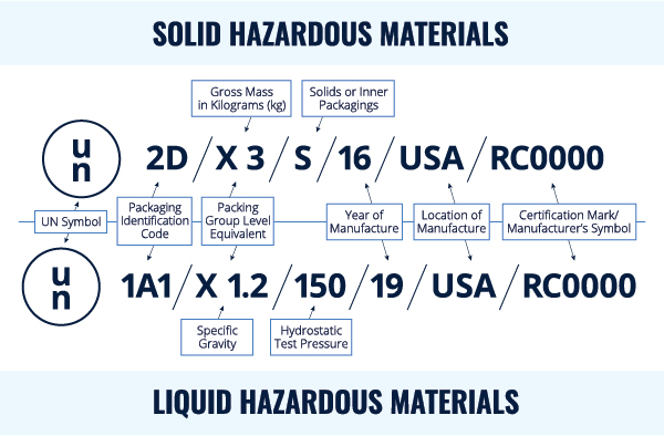 how to read UN packaging codes