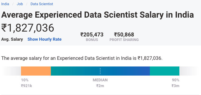 Average Experience DS Salary