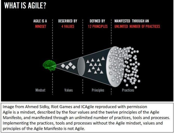 Agile Mindset è più importante dei framework e delle pratiche giornaliere Agile