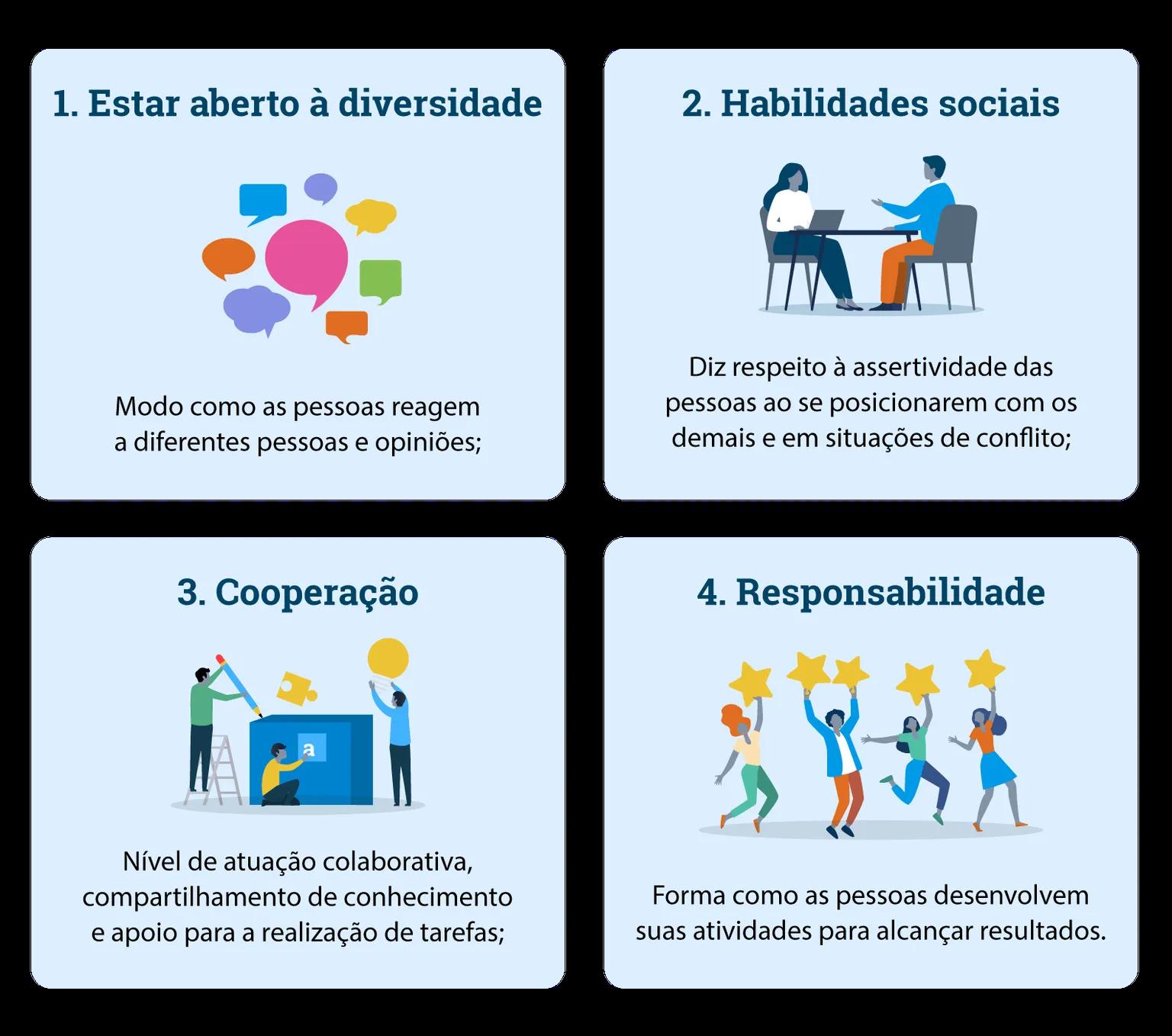 Quadro de habilidade dos trabalho em equipe e gestão de pessoas