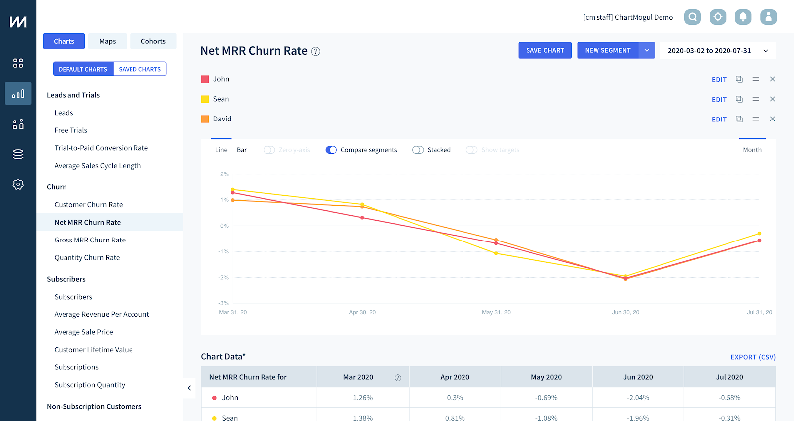 Comparing AEs inside ChartMogul