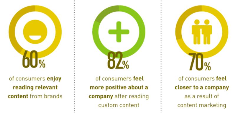 content driven marketing