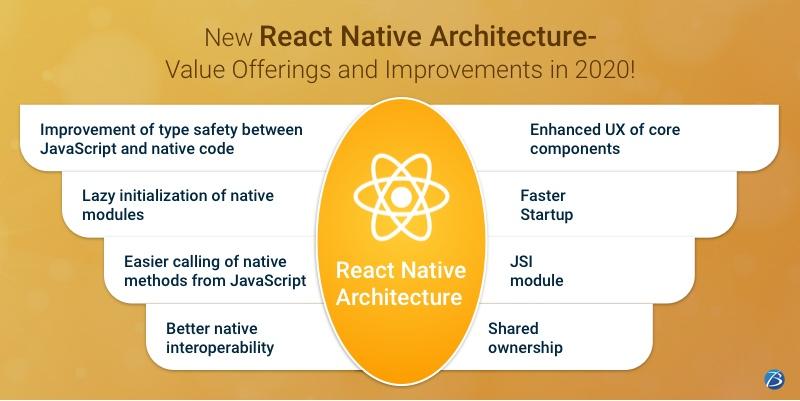 React native architecture