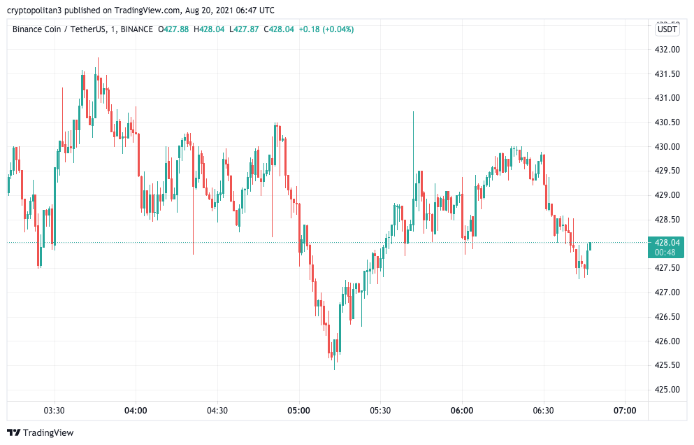 Binance Price Analysis: BNB/USD breaches $425 resistance and sets daily high at $436 1