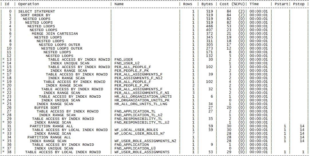 Active Data Guard Performance in the Context of Global Temp Tables