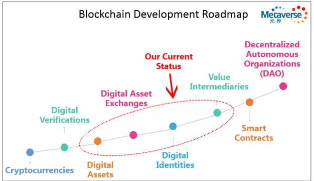 Blockchain  technology development roadmap