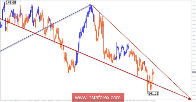 Simplified wave analysis of GBP / JPY for December 13