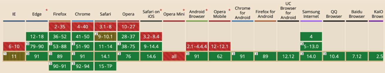 Các trình duyệt không hỗ trợ http 2
