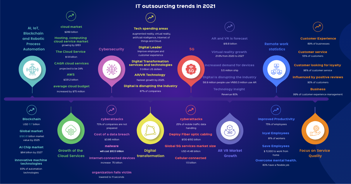 IT outsourcing trends in 2021