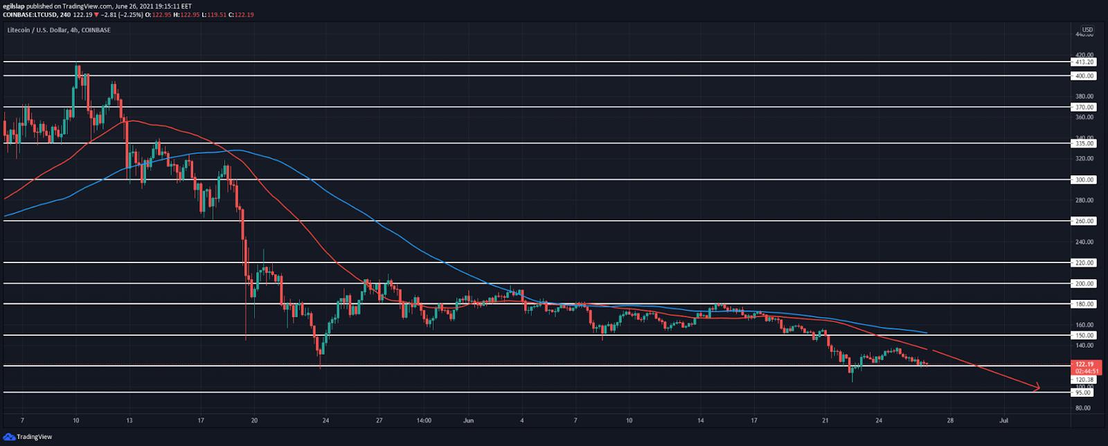 Litecoin price analysis: Litecoin slowly declines to $120, prepares to break lower? 2