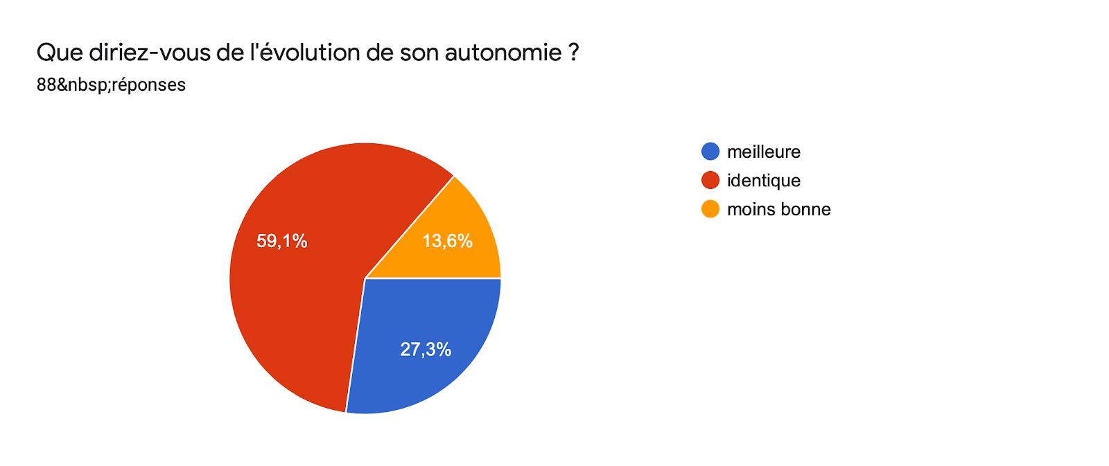 Tableau des réponses au formulaire Forms. Titre de la question: Que diriez-vous de l'évolution de son autonomie ?. Nombre de réponses: 88réponses.