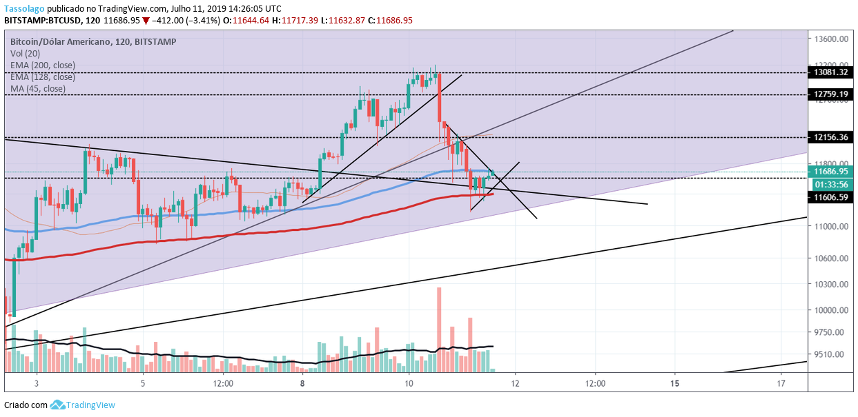 https://financialmove.com.br/wp-content/uploads/2019/07/Análise-Bitcoin-11.07.2019.png