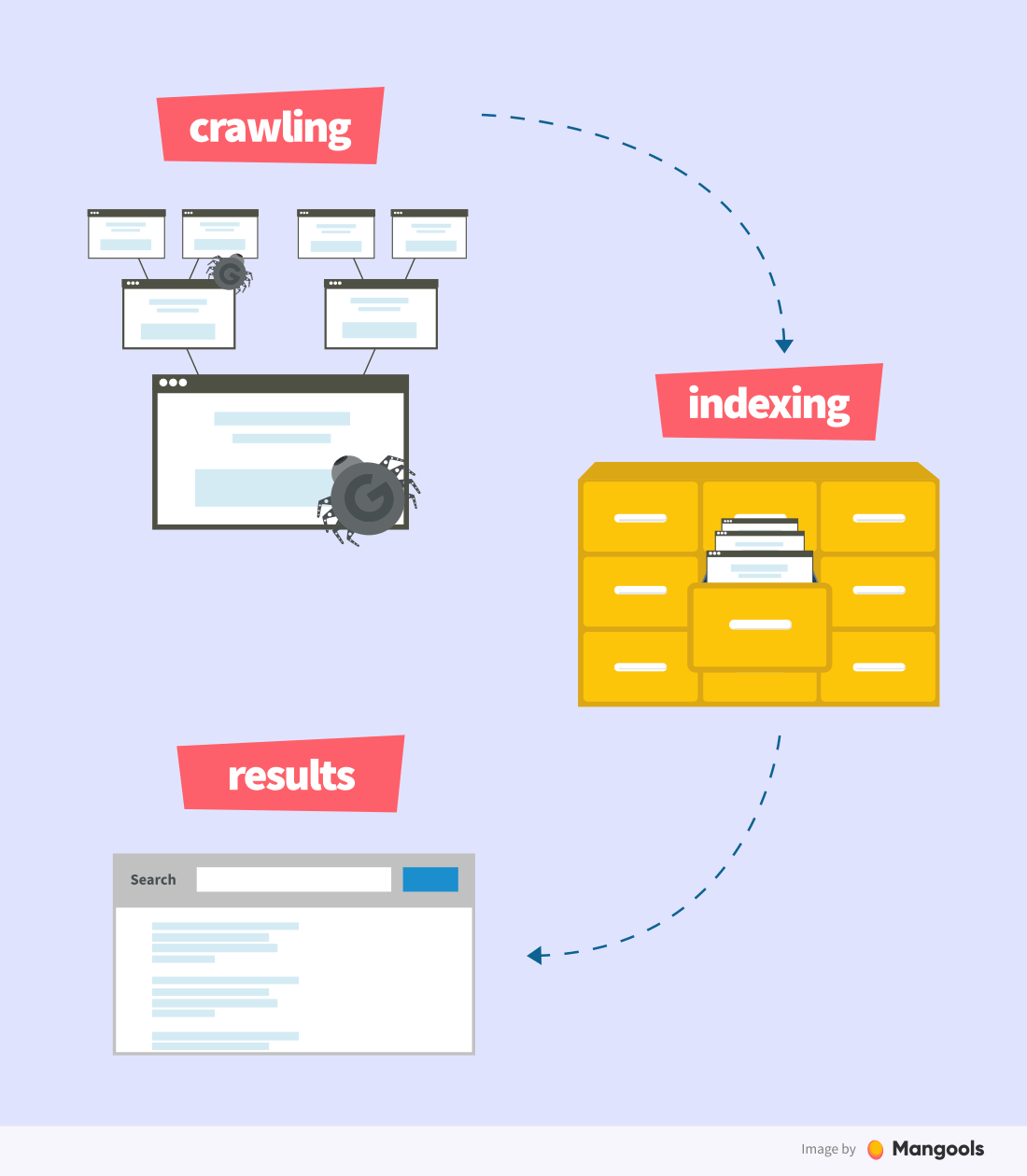 crawling and indexing scheme