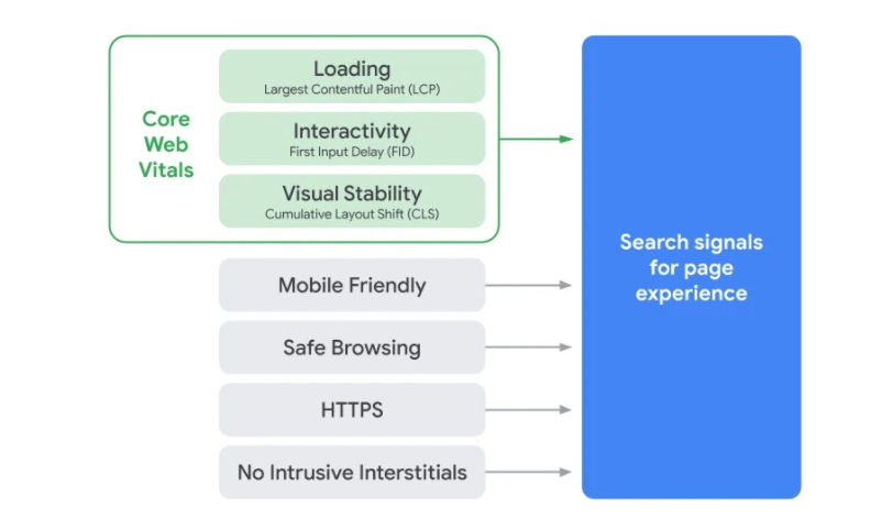 A depiction of how core web vitals fit into the overall search signals for page experience - image source is Google Search Central