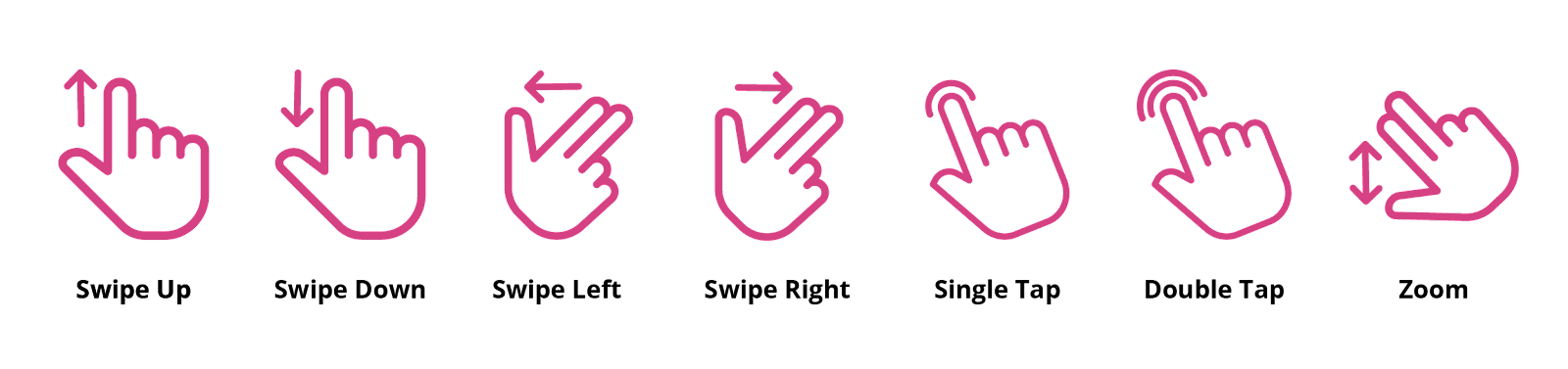 the various touch gestures on a mobile app