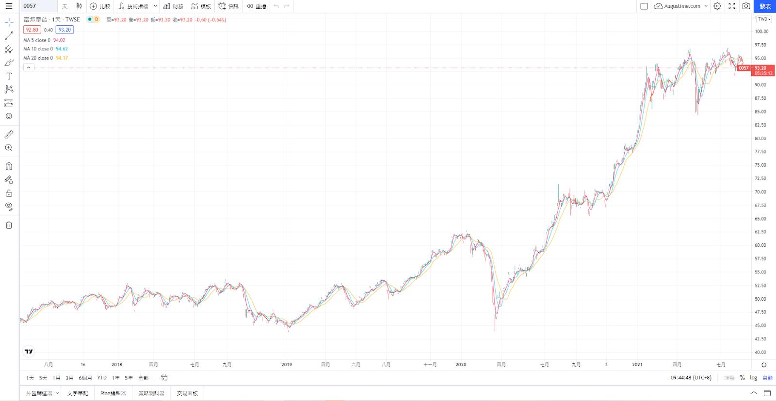 0057,台股0057,0057 ETF,0057成分股,0057持股,0057配息,0057除息,0057股價,0057介紹,0057淨值,0057富邦摩台,0057存股,0057股利