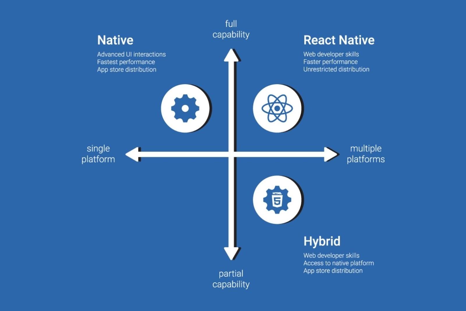React Native Native vs Hybrid