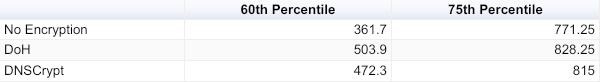 60th Percentile and 75th Percentile