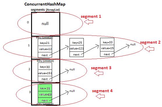 Javamadesoeasy Jmse Concurrenthashmap In Java With Segments