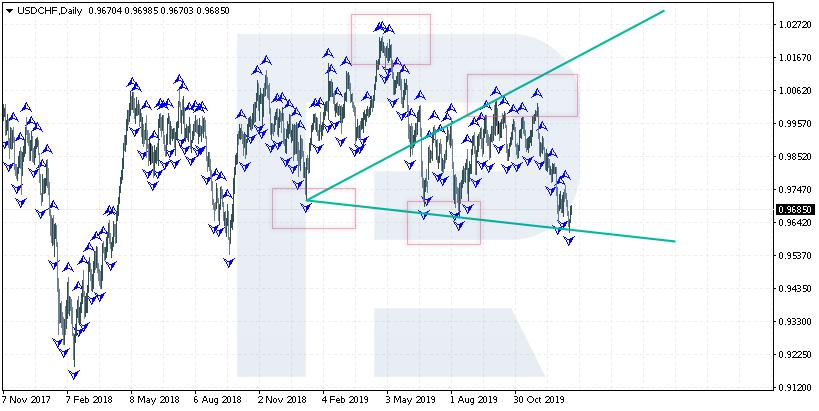 Fraktal indikátor a Wolfe Waves (Wolfovy vlny) na grafu USDCHF