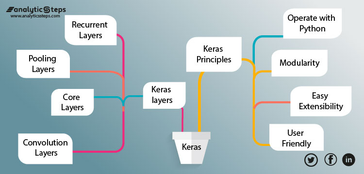 Depicting Keras-Flow Chart covering Keras Principles and Keras Layers. Keras Layers are Recurrent Layers, Pooling Layers, Core Layers, and Convolution Layers. Keras Principles are Modularity Operate with Python, Easy Extensibility, and User Friendly.