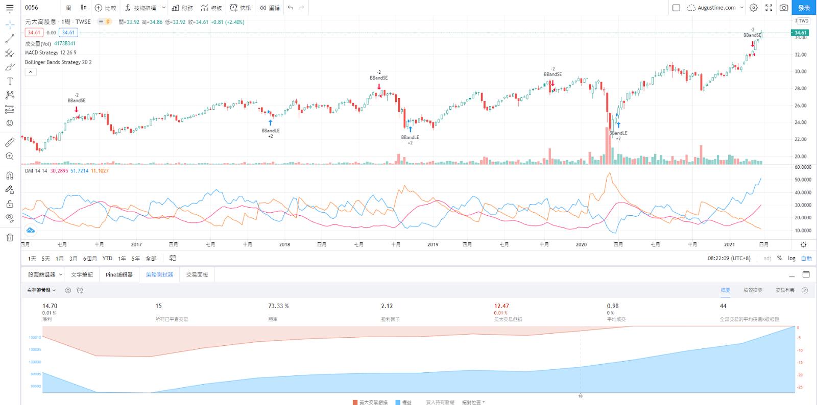 元大0056股價即時走勢與K線圖