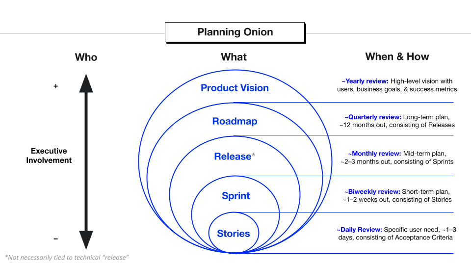 The Planning Onion