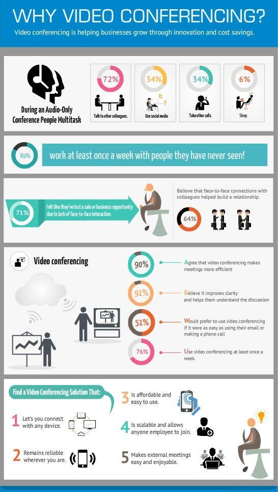 Benefits of Using Video Conferencing Software