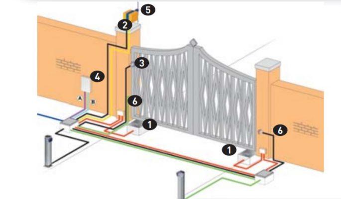 cổng tự động âm sàn có tính bảo vệ cao