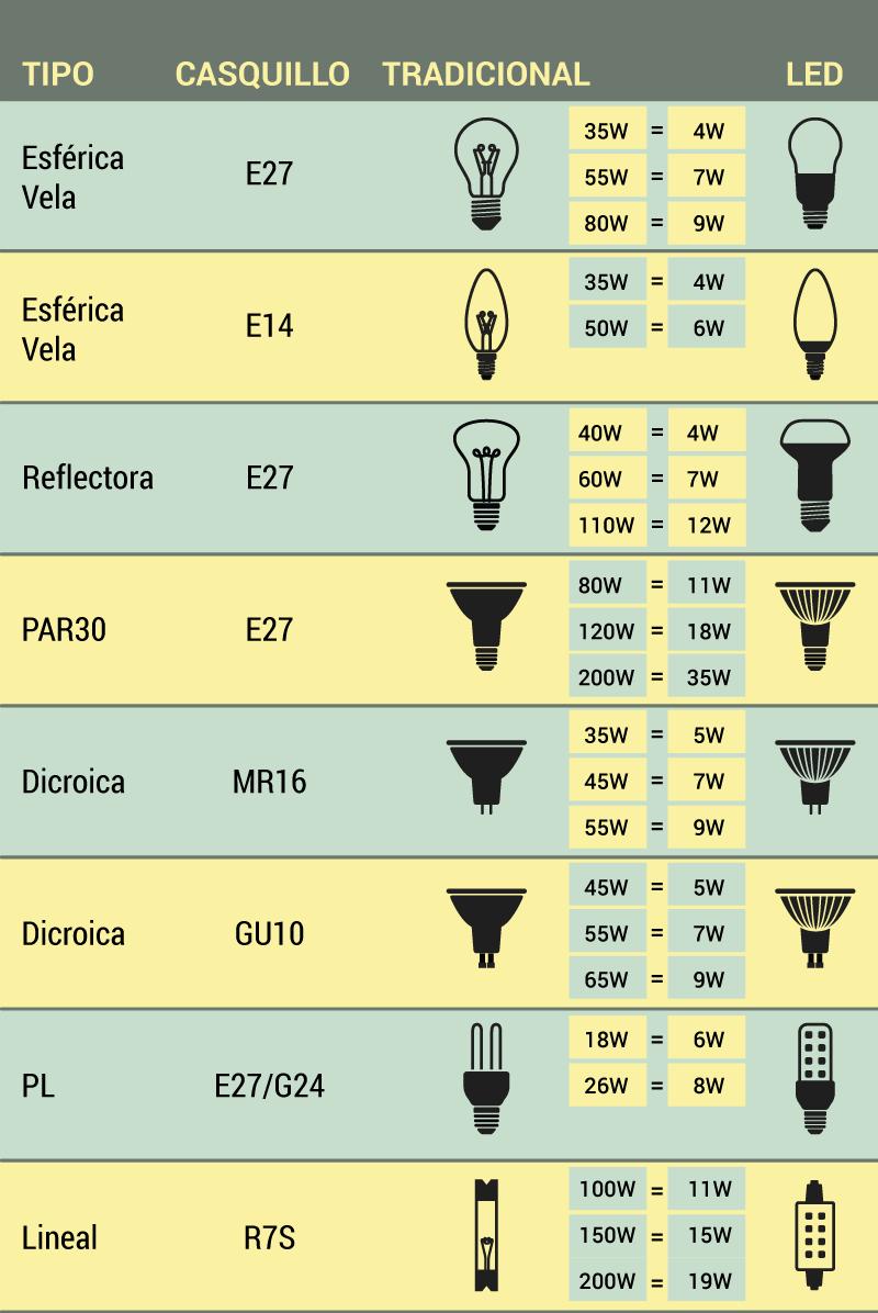 comparativa-bombillas-tradicionales-LED-cuanto-consume