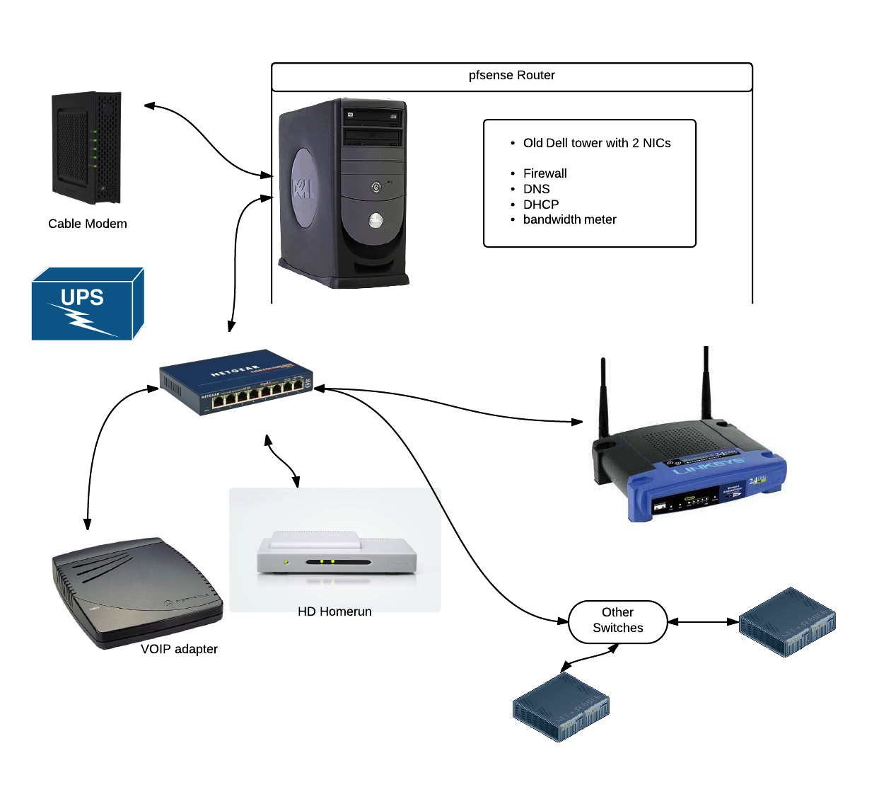 Home Networking, pfSense, Motorola Cable Modems, D-Link Routers and ...