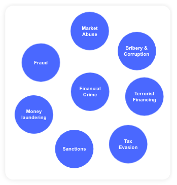 different forms of financial crime