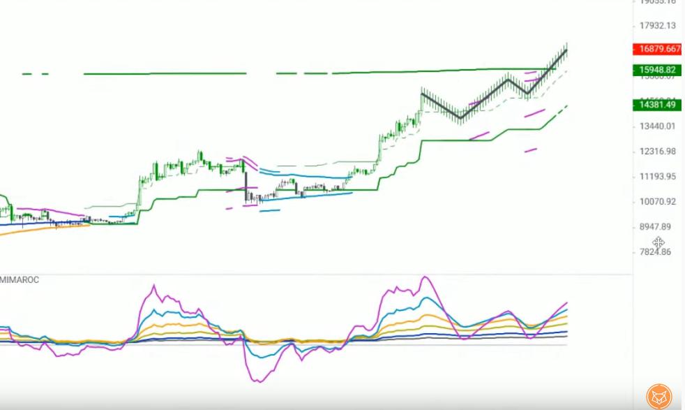 Gráfico mostra cenário positivo do BTC em dólar